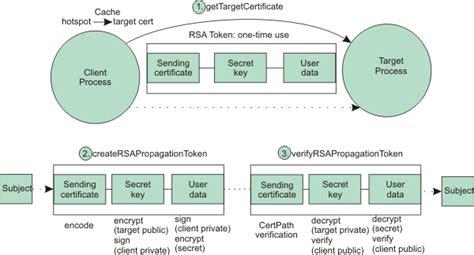 rsa section rsa token authentication mechanism