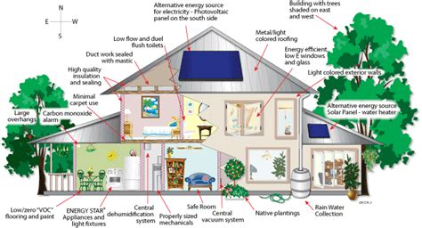 how to make your house green myflorida green building home
