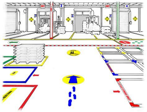 lean warehouse layout exles visual factory theleanwarehouse