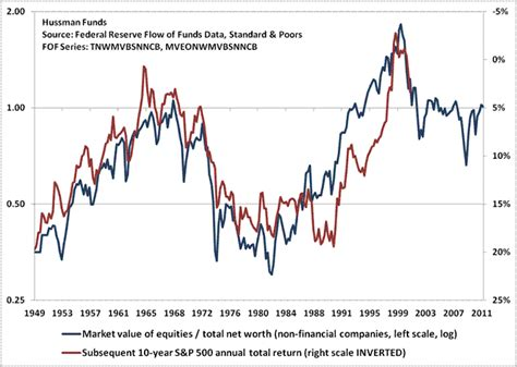 strongest sheets on the market hussman funds weekly market comment are corporate balance sheets really the strongest in
