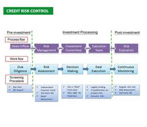 segmantics credit risk control framework
