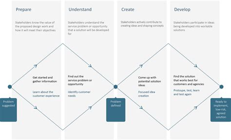 a to be a service service design approach service design guidance new zealand government web toolkit