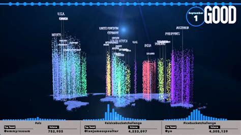 data visualization challenge als challenge data visualization
