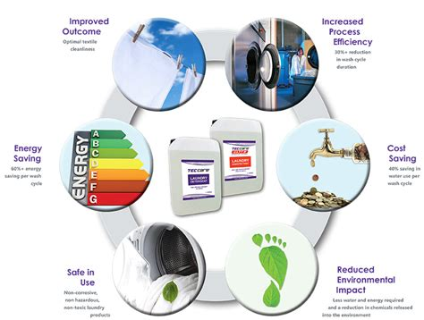 laundry system teccare laundry system antimicrobial technologies