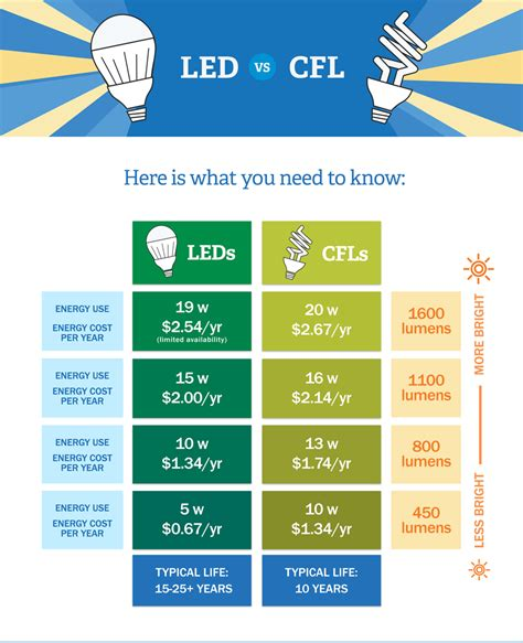 Difference Between Led And Cfl Light Bulbs Led Vs Cfl Bulbs Which Is More Energy Efficient