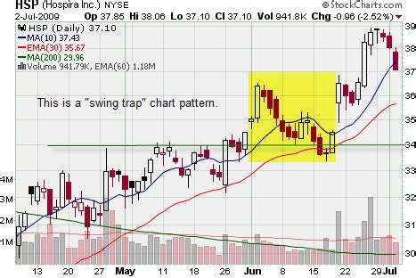 stock patterns for day trading and swing trading swing trading blog the case against using trailing stops