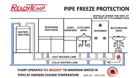frozen hot water pipes how to prevent frozen water pipes