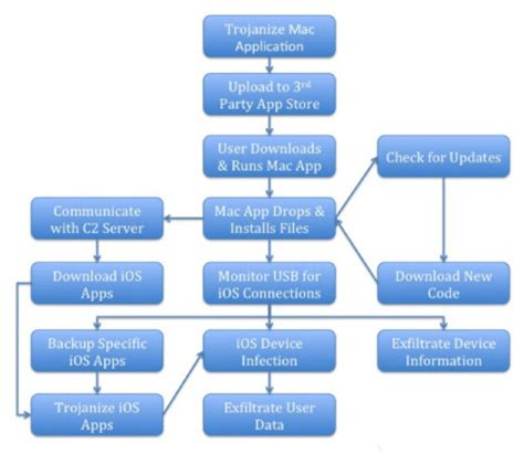 os x flowchart wirelurker a new breed of ios and os x malware that has