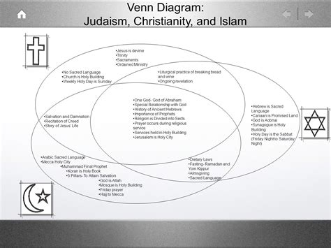 venn diagram of judaism christianity and islam venn diagram judaism christianity and islam ppt