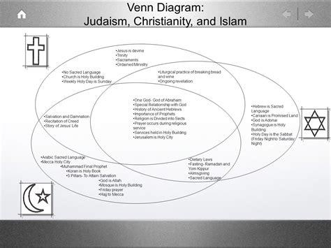 venn diagram judaism christianity and islam ppt