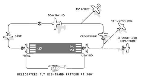 web traffic pattern aero acres airpark fd88