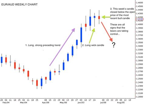 price action swing trading price action swing trading past strategy 07 jul 13