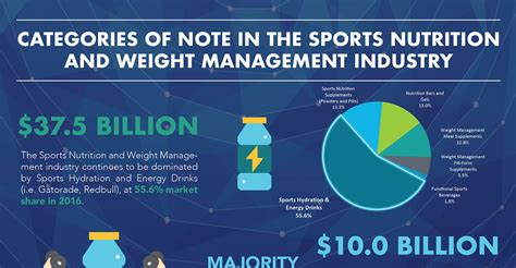 Of New Mba Sports Management by What S Happening In The Sports Nutrition And Weight