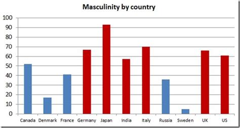 masculine and feminine countries in the psychology of effective conversion rate optimization