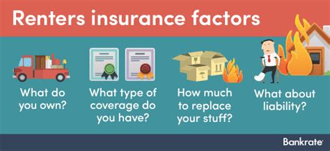 appartment insurance calculate renters insurance bankrate com