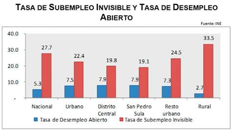 tasa de desempleo en 2016 argentina el porcentaje de desempleo en argentina 2016 porcentaje de