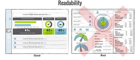 best dashboard how to create effective dashboards 3 best practices