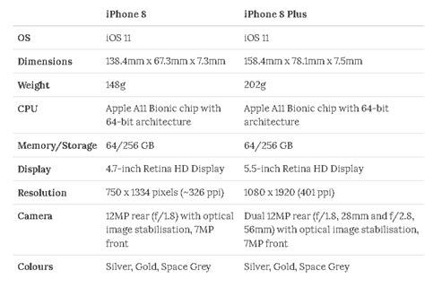 iphone specs  solution provider flyonit