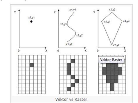 format data vektor adalah dede wahyuni setiawati konsep dasar gis