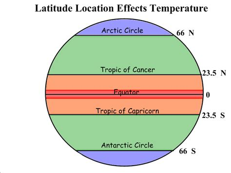 latitude diagram related keywords suggestions for latitude