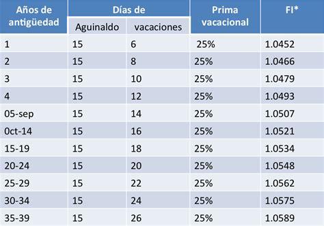 tabla de asimilados a salarios 2016 tabla de factor de integracion al salario 2016