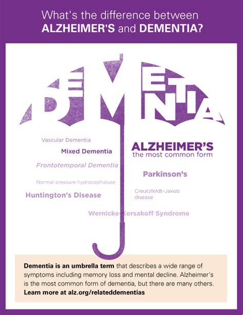 dementia or alzheimer s a s guide to home care from the early signs and onset of dementia through the various alzheimer stages books the e a s y e caregiver checklist caregiver cards series