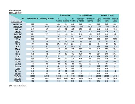 nutritional requirements table nutrient requirement tables equianalytical