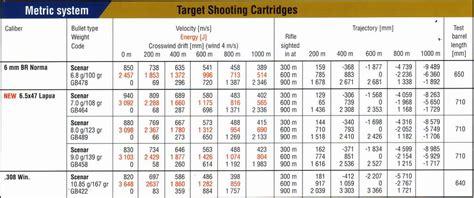 5 56 Ballistics Table by 7 62 Nato Ammo Ballistics Chart