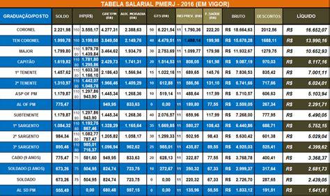 salrio do estado do rj 2016 pagamento decimo terceiro estado rj 2016 pagamento