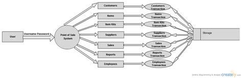 point of sale flowchart pos data flow diagram creately