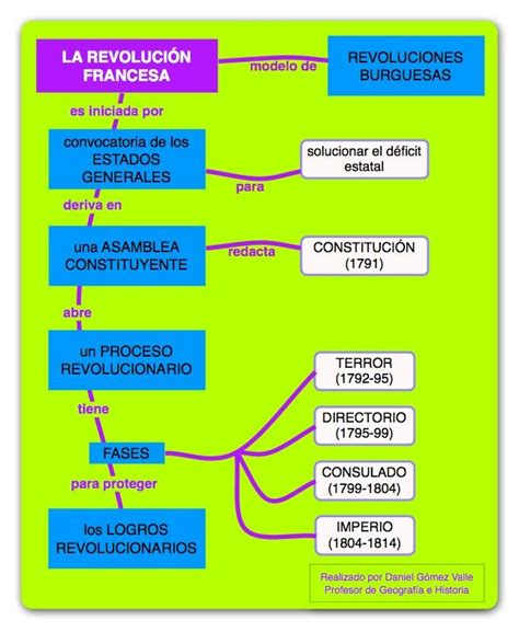 preguntas revolucion francesa la revoluci 243 n francesa una infograf 237 a para ilustrar la