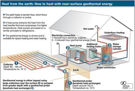 hiw well does wood floor conduct radiant heat geothermal energy 8