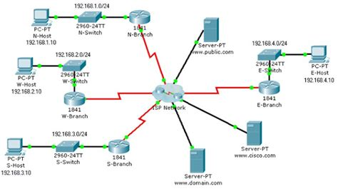 isp topology diagram learn network administration