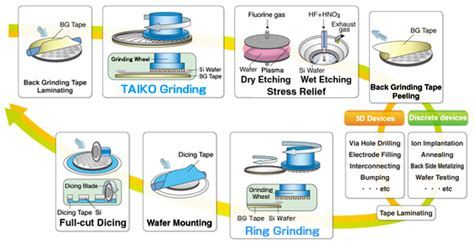 Led Grow Len Test 2017 semiconductor dicing