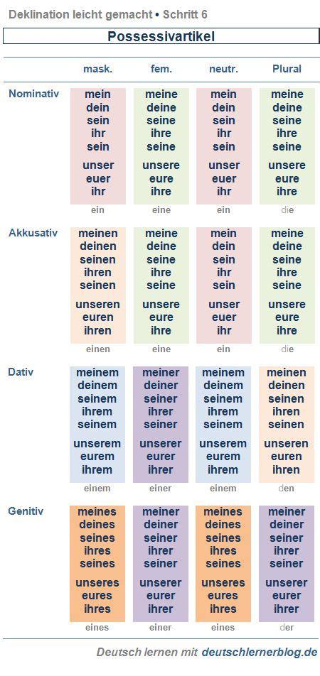 Mit Freundlichen Gr En Grammatik Deklination Possessivartikel Deklination Leicht Gemacht Schritt 6 F 252 R Alle Die