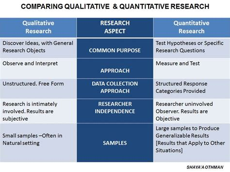research design quantitative definition research methodology by shaya a othman
