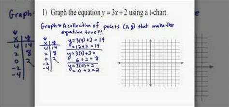 how to graph linear equations using a table 171 math