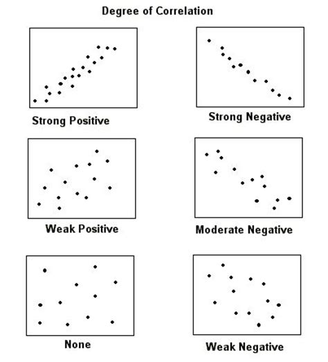 pattern variables sociology 161 best images about statistics on pinterest
