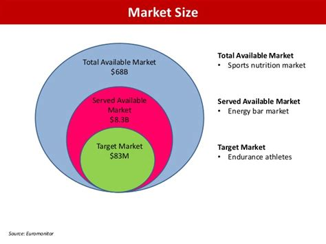 market size total available market