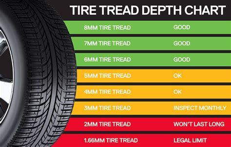 tire tread depths motorcycle tire depth chart tire tread depth chart