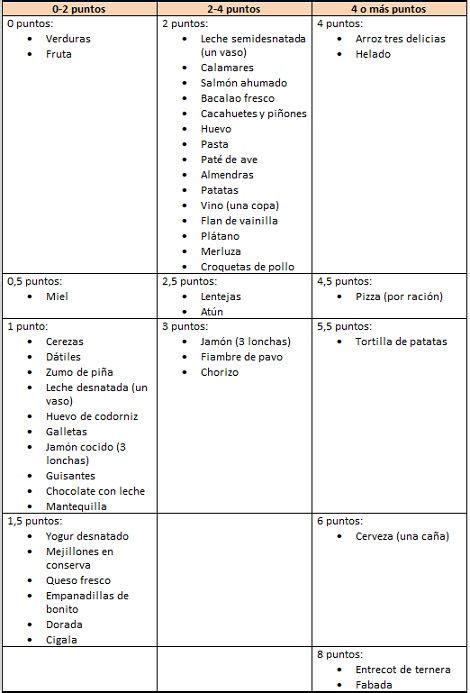 dieta de puntos alimentos tabla para la dieta de los puntos cocina salada