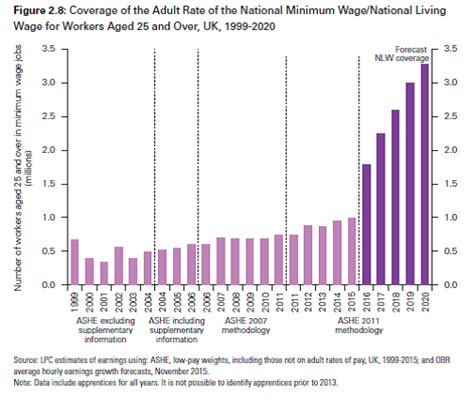 2020 Minimum Wage Uk by Uk Minimum Wage Rates Low Pay Commission