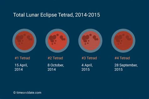 Blood Moon Calendar Blood Moon Total Lunar Eclipse