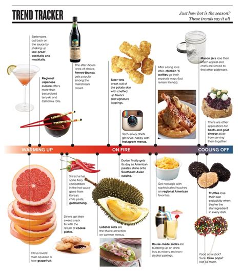 2007s Favorite Food Trend Is by 17 Best Images About Food Trends On