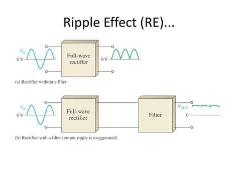 effect of filter capacitor on ripple voltage capacitor ripple effect 28 images what s ripple