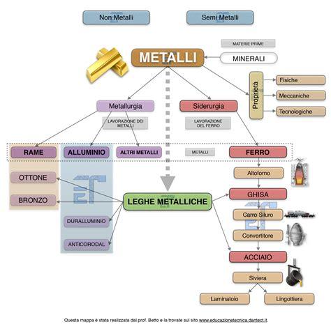 metano tavola periodica serie metalli i metalli educazionetecnica dantect it