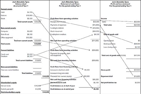 sle cash flow and balance sheet 9 income statement balance sheet cash flow financial