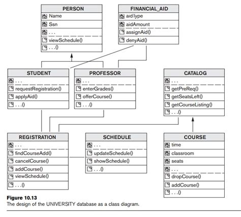 Mba Uml by Use Of Uml Diagrams As An Aid To Database Design