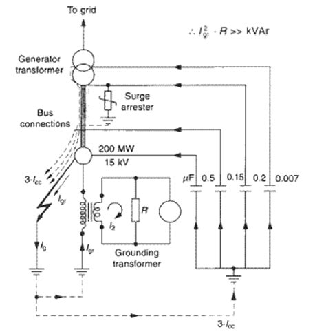 how neutral earthing resistor works grounding riddle no 7 neutral grounding design