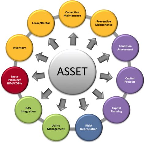 asset management for integrated workplace management it s all about the asset